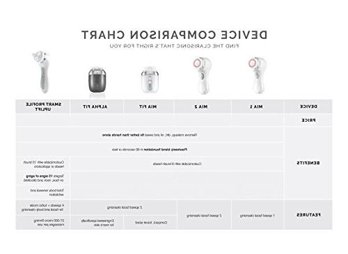 Clarisonic Mia 2 Cleansing System